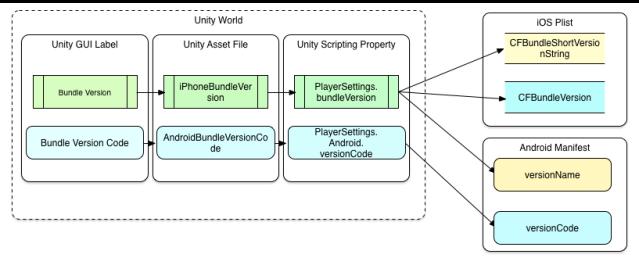 unity-versions1