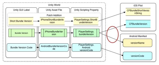 unity-versions2
