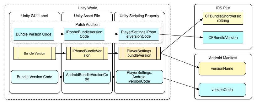 Confusing Unity mobile player settings for versions | もぐログ