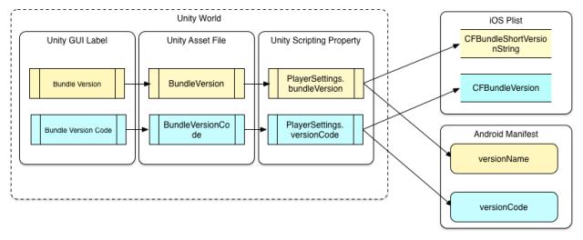 unity-versions4